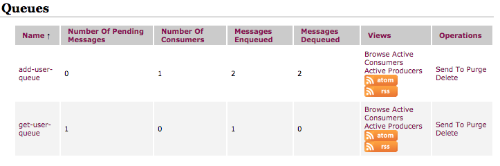 ActiveMQ Message consumed